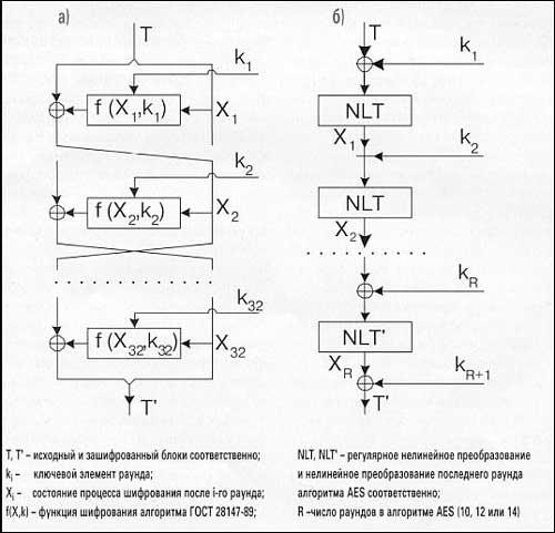 Схема алгоритма AES приведена
