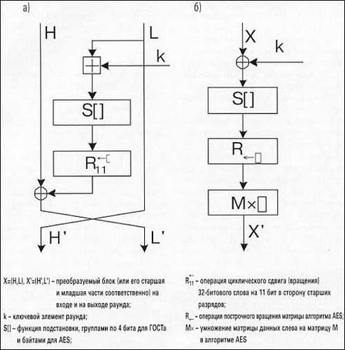 Схема раунда шифрования по
